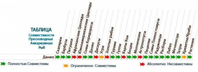 Таблица совместимости Данио